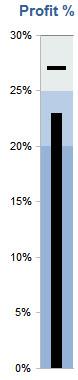 A vertical Excel bullet graph