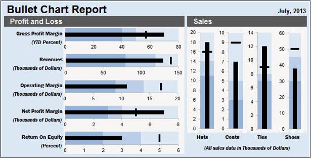 An Excel Bullet Chart Report