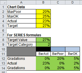 Worksheet data to support the Excel bullet graph