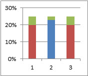 Creating an Excel bullet chart, step 1