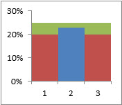 Creating an Excel bullet chart, step 2