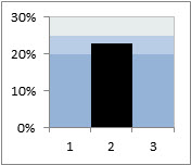 Creating an Excel bullet chart, step 3