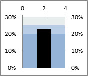 Creating an Excel bullet chart, step 5
