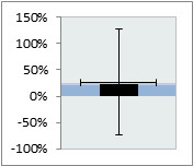 Creating an Excel bullet chart, step 7