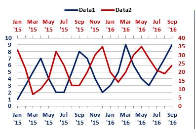 Cross correlations in Excel, chart 1