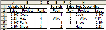 Example of a failed sort in Excel