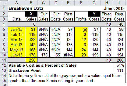 This table for the break-even chart contains the fixed costs, variable costs, and calculations needed.