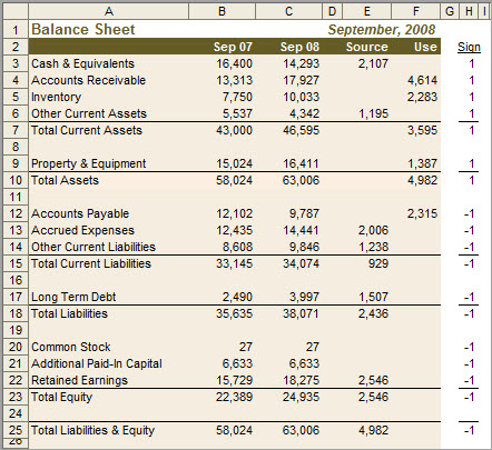 An Excel balance sheet that includes Sources and Uses of funds.