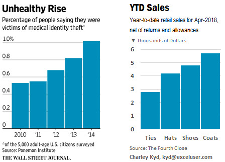 A chart from the Wall Street Journal and a professionally designed Excel chart.