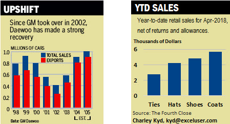 A chart from Business Week and a professionally designed Excel chart.