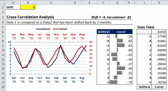 This Excel chart shows how two time series are highly correlated after one was shifted back in time.