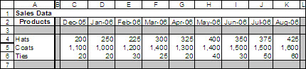 The Excel database we'll use with the INDEX function.