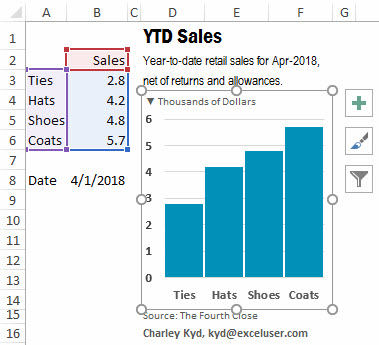 By selecting the chart area you can make all the text bold in one operation.