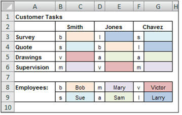 This Excel task list assigns employees to tasks using color codes.