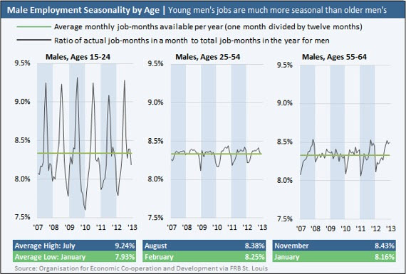 Chart showing employment seasonality of male workers by age group