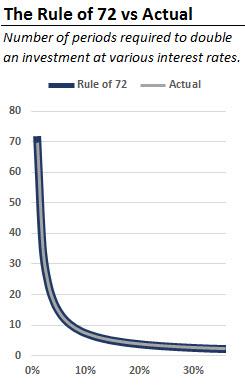Rule of 72 Chart