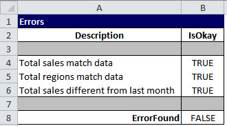 An Excel error-test table