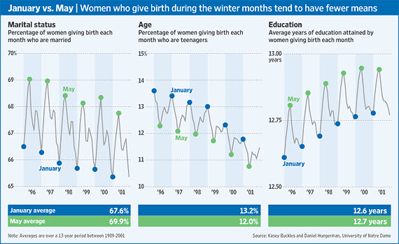 Seasonal charts showing that women who give birth during the winter months tend to have fewer means. Source: The Wall Street Journal