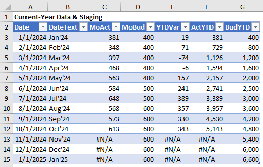 This figure shows the chart's data and staging table. When you insert the chart, you first select the range B2:E15.