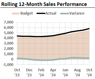 This rolling 12-month Excel chart plots total sales, budgets, and budget variances each month.