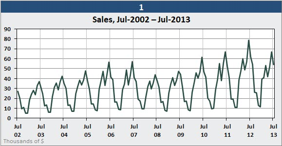 A typical Excel chart of seasonal data, which uses one line to display several years of data.