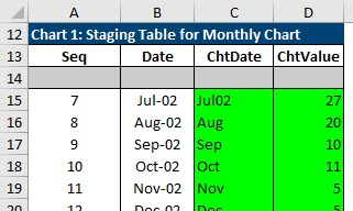 The staging table for Chart 1, which has one line that shows the seasonal patterns.