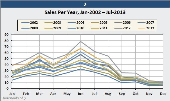 Another way to display seasonal data is to plot one line per year in Excel.