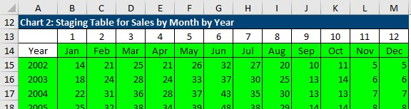 The staging table with seasonal data arranged to display a different line for each year of performance.