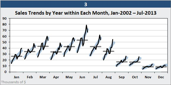An Excel Cycle Plot chart the shows the trend over many years for each month in the year. The horizontal lines show average performance for each month.