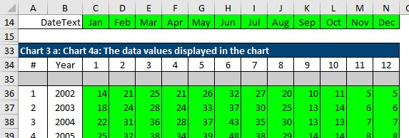 One staging table for Chart 3, showing the trends in seasonality by month for each month of the year.