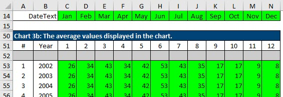 The staging table for the chart line that shows average sales for each month over several years of seasonal performance.