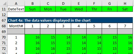 Staging table for Chart 4, which plots actual sales data per month for each of seven days of the week.
