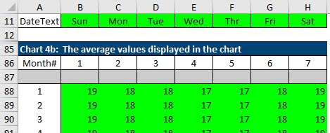 Staging table for the horizontal line that shows averages of daily sales for each day over the past year.