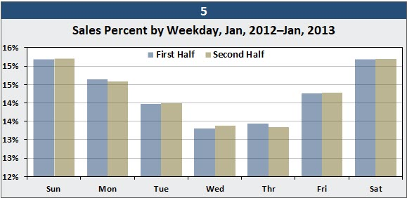 An Excel Cycle-Plot column chart, which shows the average sales by day of the week over twelve months.