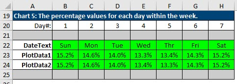 Staging table for Chart 5, which shows the percentage values for each day with a week.