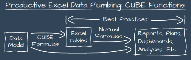 Excel's CUBE functions allow you to directly reference the Power Pivot Data Model using worksheet formulas.