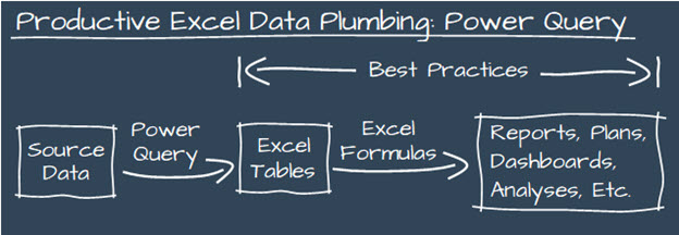 The primary way to be productive in Excel is to use plumbing that relies on Power Query and Excel Tables.