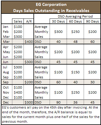 There is no 'correct' averaging period for the DSO, as this table illustrates.