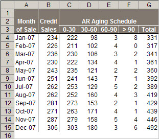 This Excel table of monthly Accounts Receivable Aging 'buckets' provides the source data for calculating an improved measure of AR performance.
