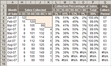 A table that calculates an Average Collection Period, ACP.
