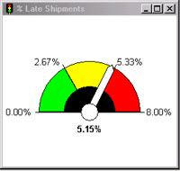 Gauges say little, and take up a lot of space. Use Excel charts instead.