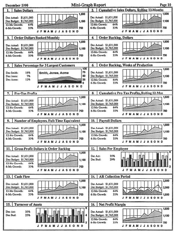 The first Excel dashboard, created in 1990 using the first version of Excel for Windows.