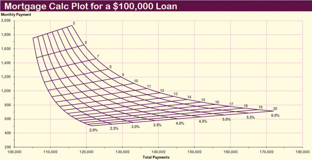 When you're refinancing, this chart allows you to use the tip of your finger or a pencil point trade off your monthly payments and your total payments as you consider the terms of your loan.