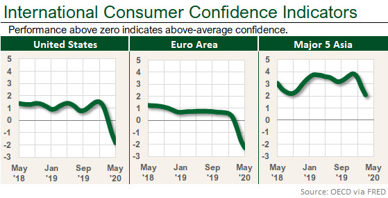 The two Excel dashboard-like charts with May data show that consumer confidence has dropped like a rock since March. But Asia's data isn't available yet.