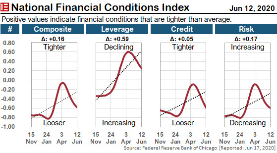 This figure uses the Chicago Fed's National Financial Conditions Index to illustrate how to create an Excel panel chart.