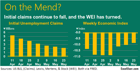 These two Excel charts show claims falling and the WEI rising, which is good news.