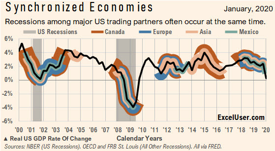 Each fat line in this chart indicates when a recession has occured for the specified country. You can use the same method to show other Boolean conditions.