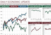 This Excel dashboard report lets you follow key economic trends while showing you how to gain a HUGE increase in your Excel productivity at work.