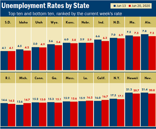 An Excel column chart showing unemployment rates by state.