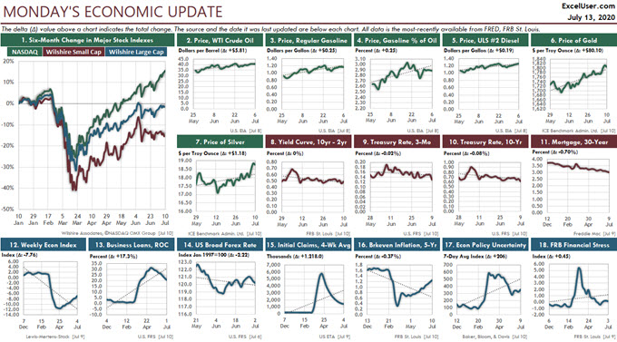 This Economic Update Excel Dashboard gets its data from the web and updates in less than 10 seconds every weekday.